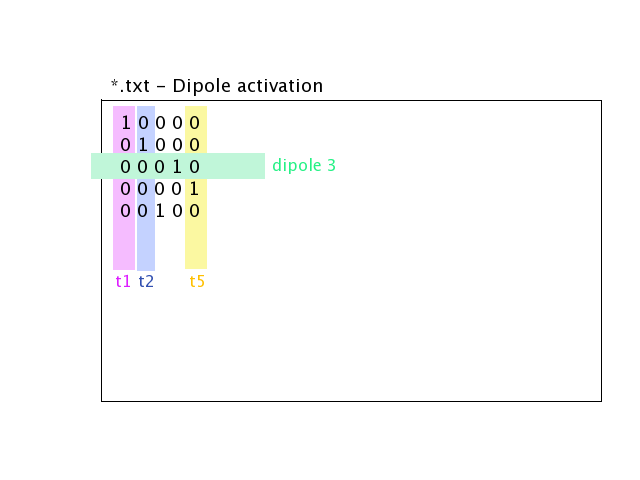 Dipole positions